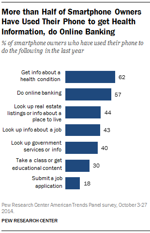 More than half of smartphone owners have used their phone in the past year to look up information about a health condition or have used their phone to do online banking.